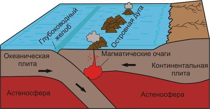 Движение литосферных плит